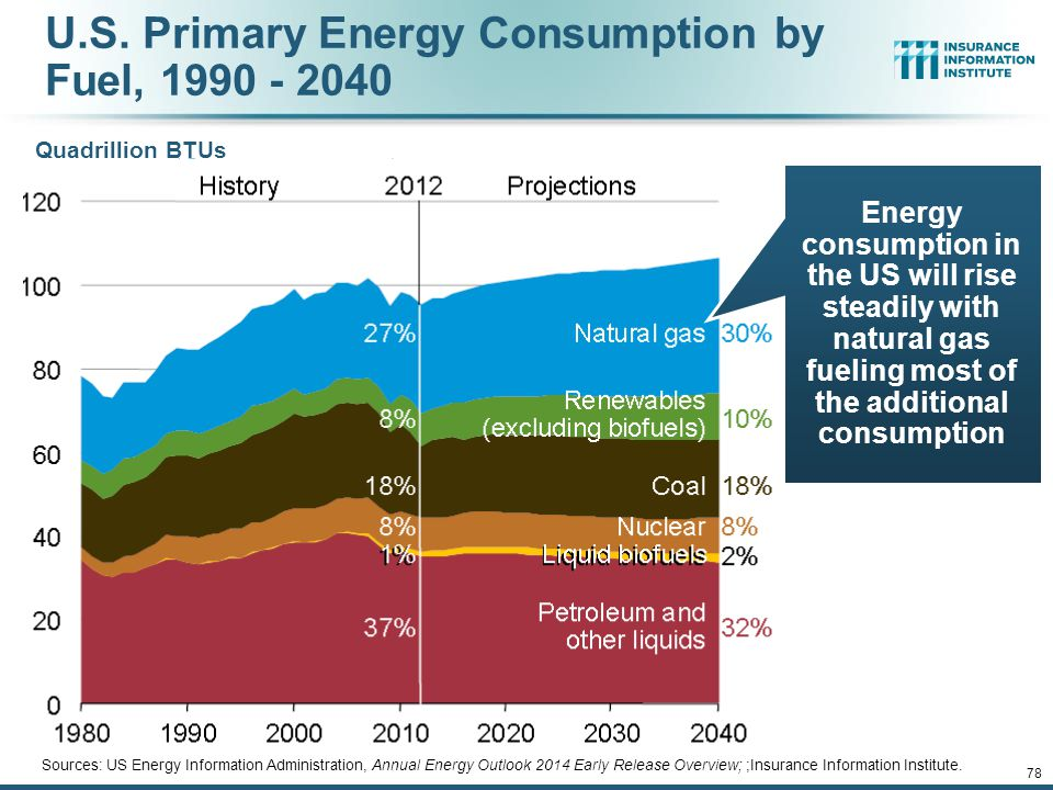 U.S. Primary Energy Consumption by Fuel, 1990 - 2040