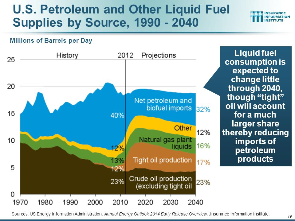 U.S. Petroleum and Other Liquid Fuel Supplies by Source, 1990 - 2040