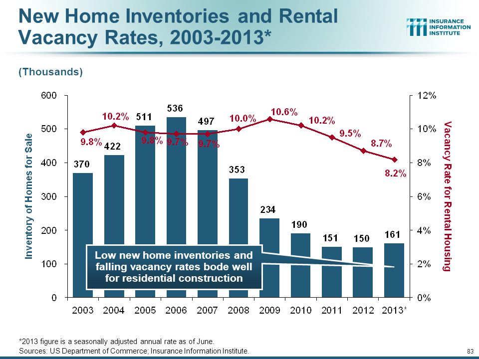 New Home Inventories and Rental Vacancy Rates, 2003-2013*
