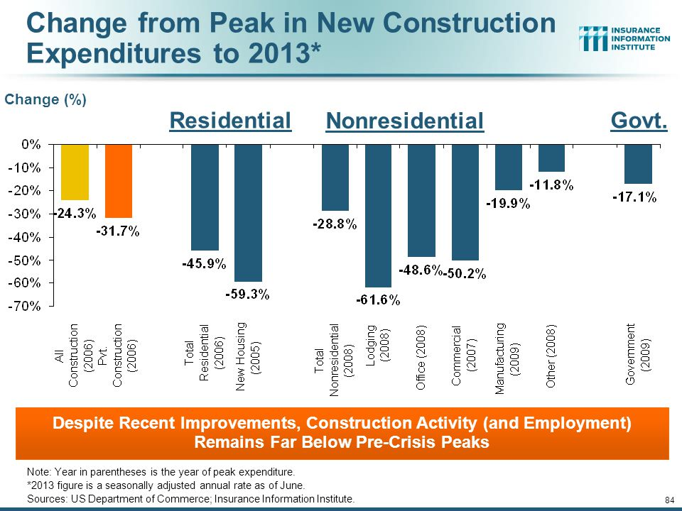 Change from Peak in New Construction Expenditures to 2013*
