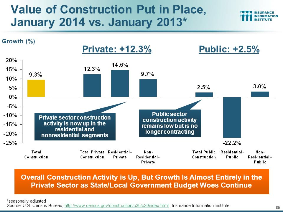 Value of Construction Put in Place, January 2014 vs. January 2013*