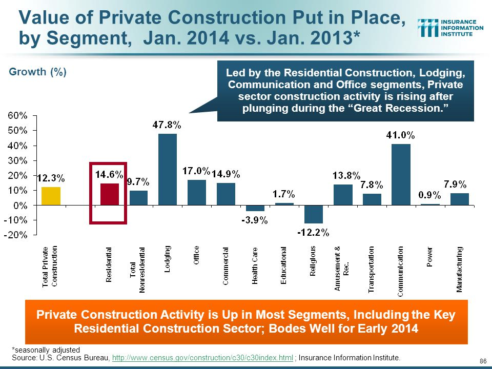 Value of Private Construction Put in Place, by Segment, Jan. 2014 vs