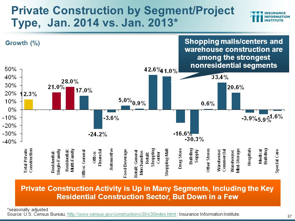 Private Construction by Segment/Project Type, Jan. 2014 vs. Jan. 2013*