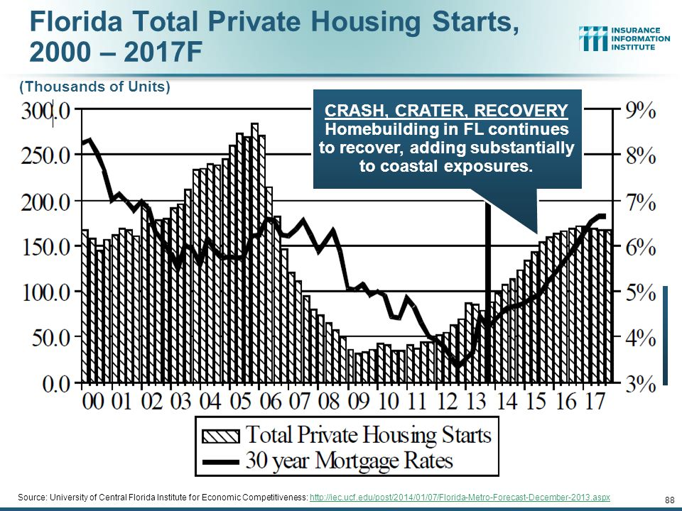 Florida Total Private Housing Starts, 2000 – 2017F