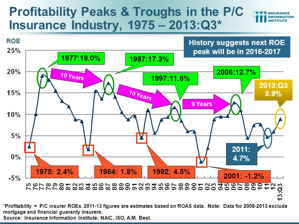 History suggests next ROE peak will be in 2016-2017