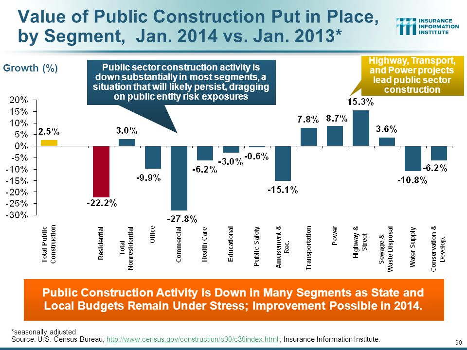 Highway, Transport, and Power projects lead public sector construction