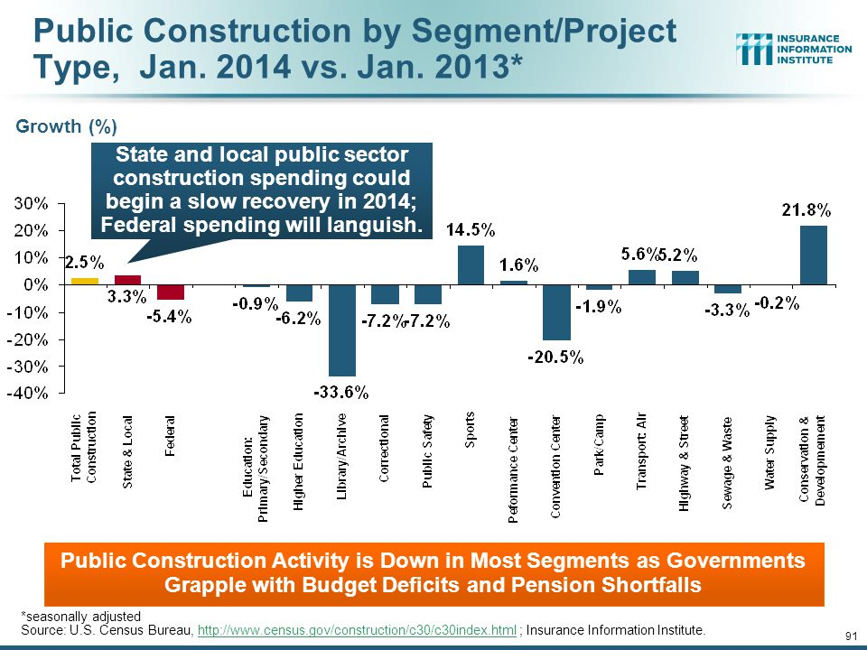 Public Construction by Segment/Project Type, Jan. 2014 vs. Jan. 2013*