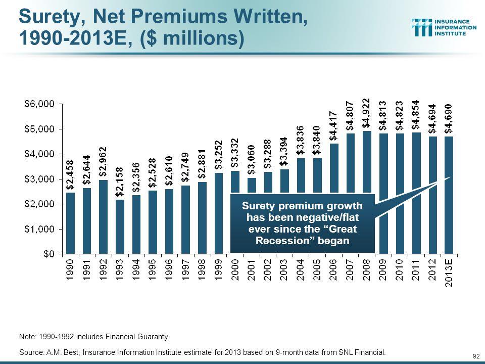 Surety, Net Premiums Written, 1990-2013E, ($ millions)