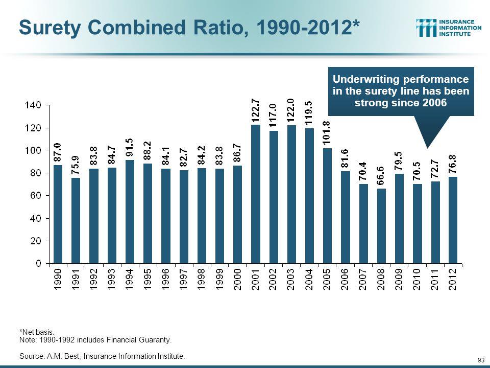 Surety Combined Ratio, 1990-2012*