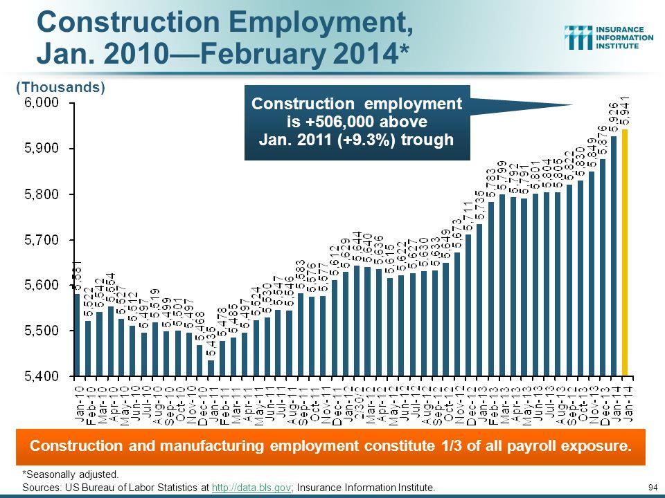 Construction Employment, Jan. 2010—February 2014*