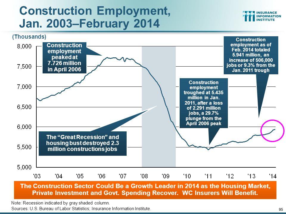Construction Employment, Jan. 2003–February 2014