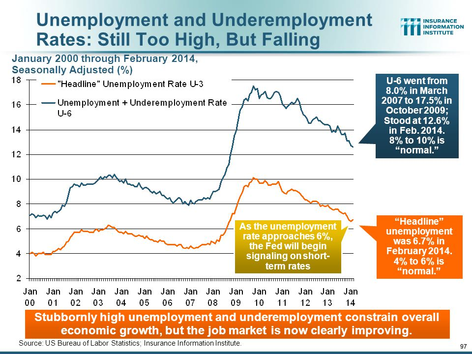 Unemployment and Underemployment Rates: Still Too High, But Falling