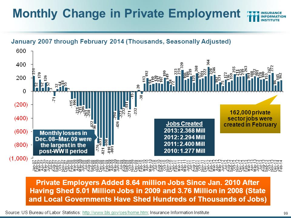 162,000 private sector jobs were created in February