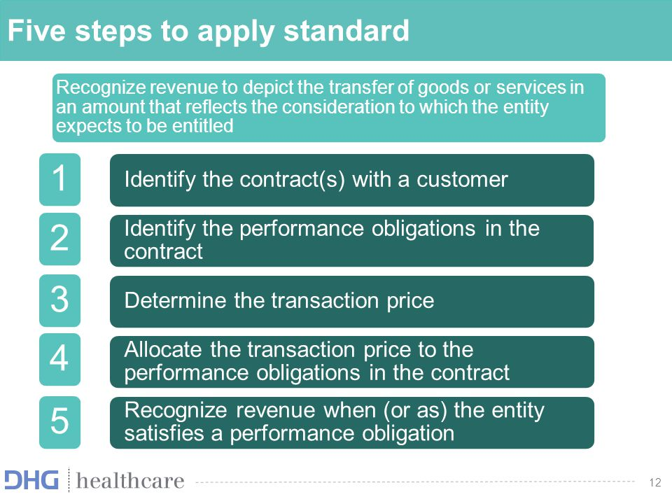Five steps to apply standard
