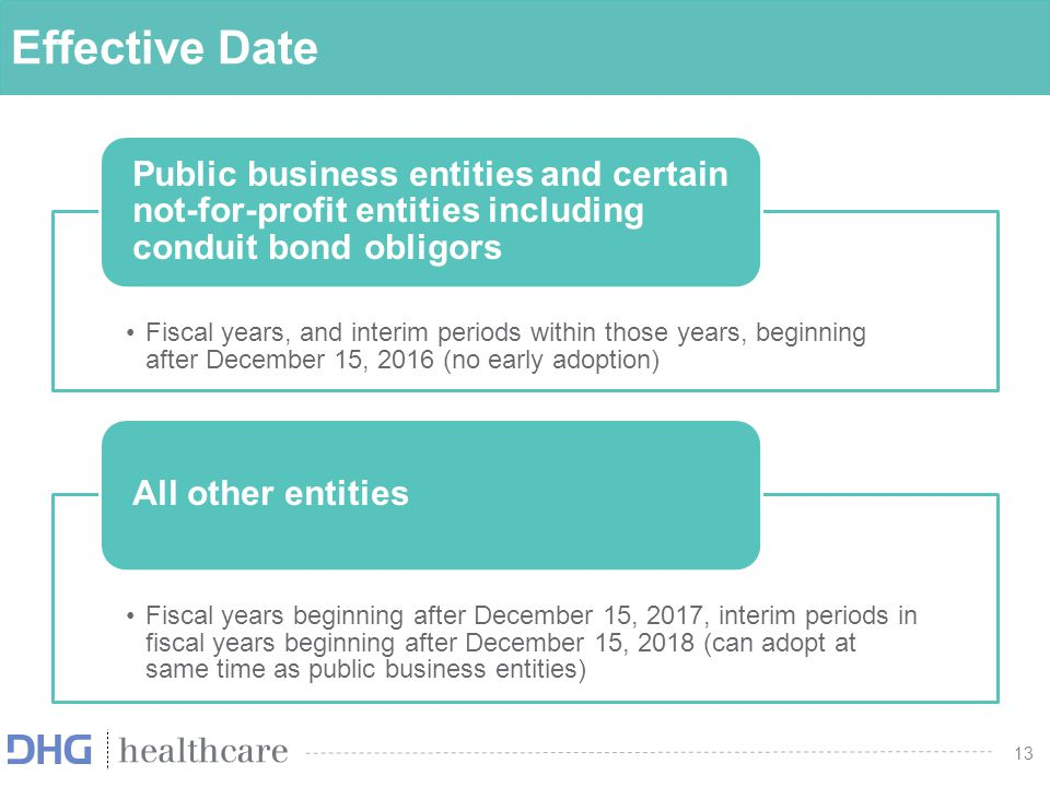 Effective Date Public business entities and certain not-for-profit entities including conduit bond obligors.