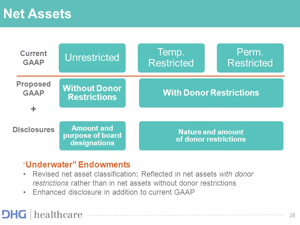 Net Assets + Current GAAP Proposed GAAP Disclosures