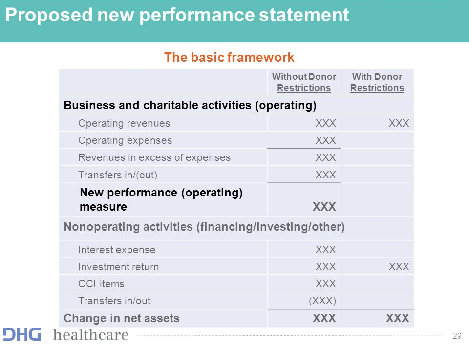 Proposed new performance statement
