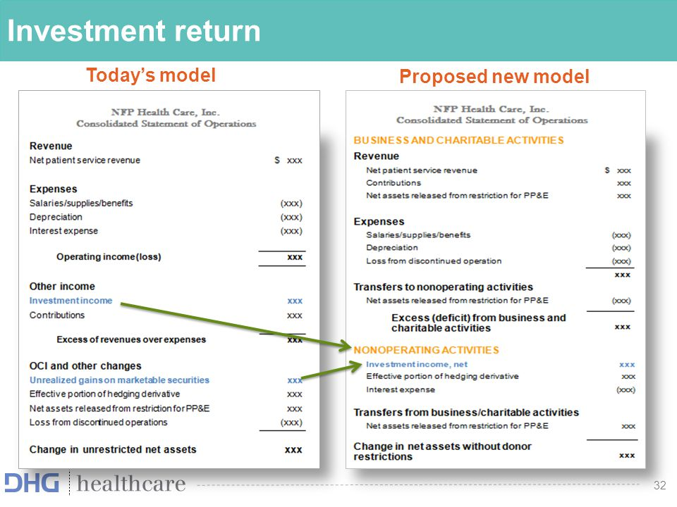 Investment return Today's model Proposed new model
