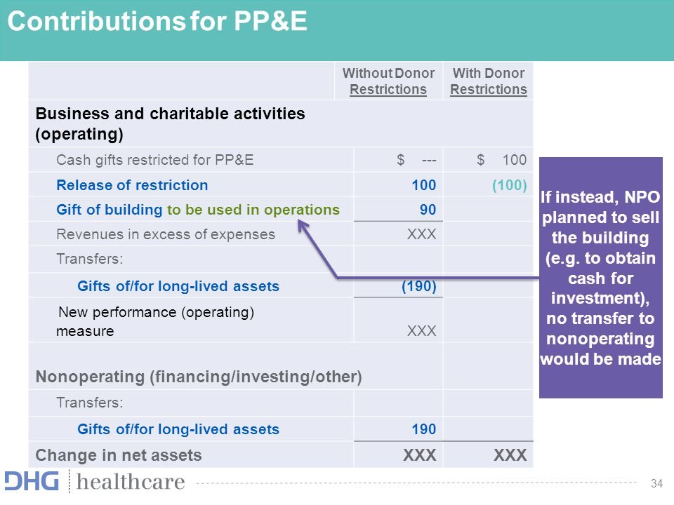 Contributions for PP&E