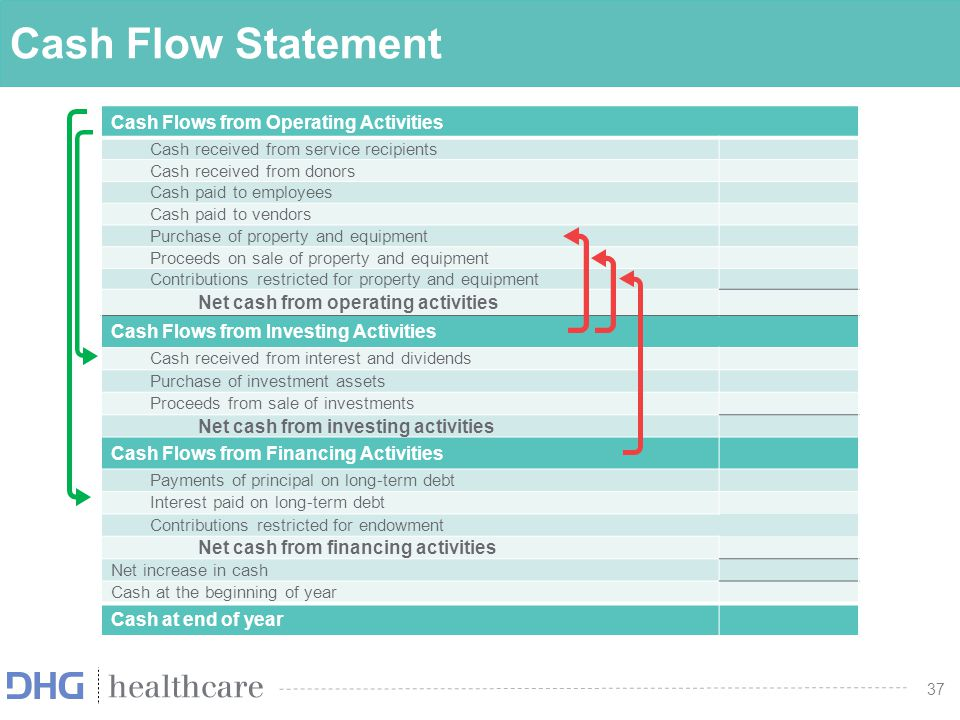 Cash Flow Statement Cash Flows from Operating Activities