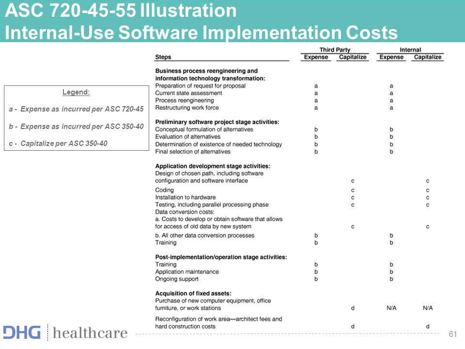 ASC 720-45-55 Illustration Internal-Use Software Implementation Costs