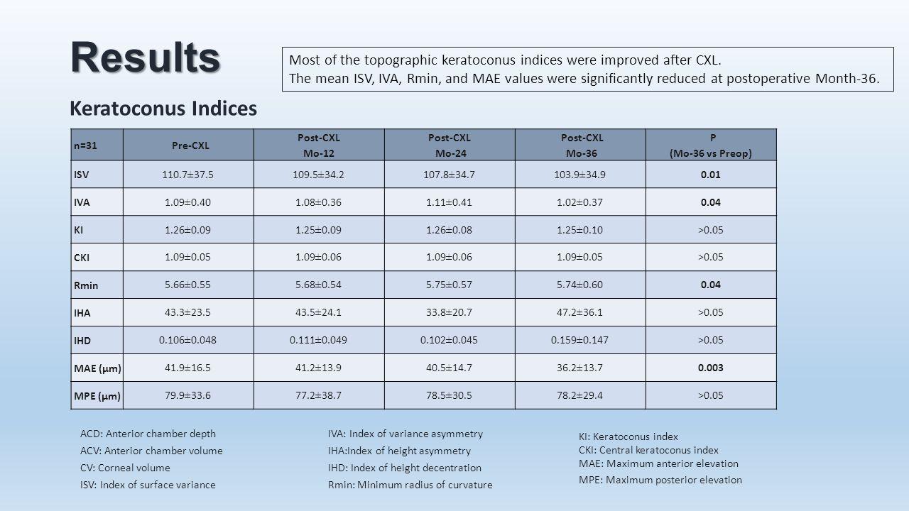 Results Keratoconus Indices
