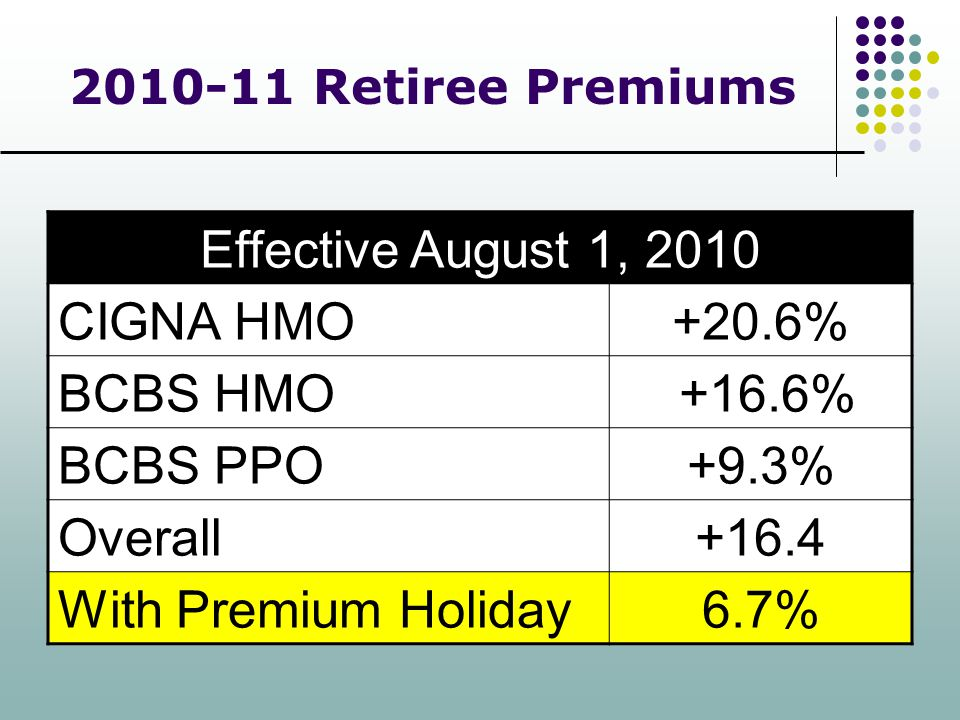 Effective August 1, 2010 CIGNA HMO +20.6% BCBS HMO +16.6% BCBS PPO