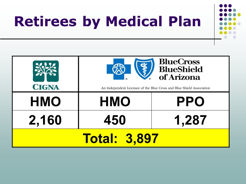 Retirees by Medical Plan