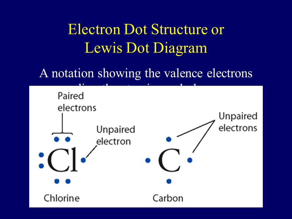 Electron Dot Structure or Lewis Dot Diagram