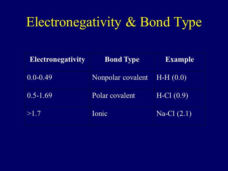 Electronegativity & Bond Type