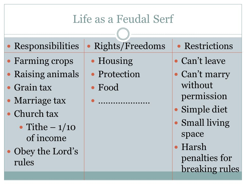 Life as a Feudal Serf Responsibilities Rights/Freedoms Restrictions