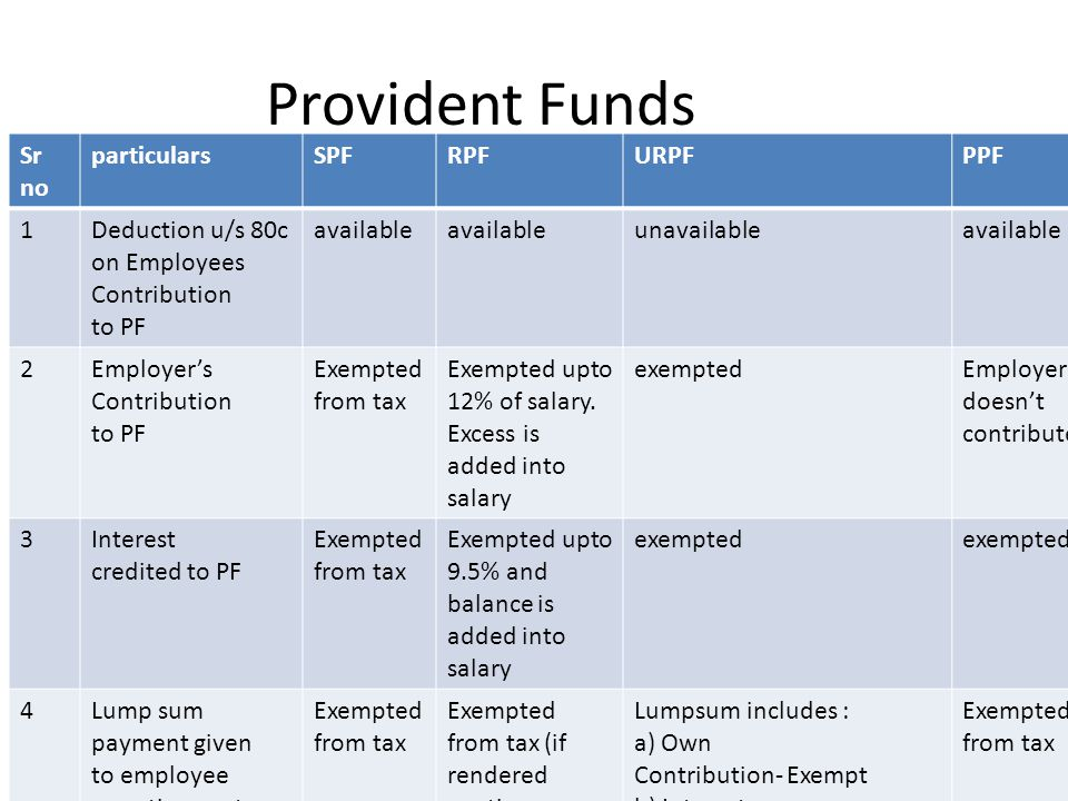 Provident Funds Sr no particulars SPF RPF URPF PPF 1