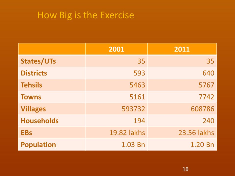 How Big is the Exercise 2001 2011 States/UTs 35 Districts 593 640