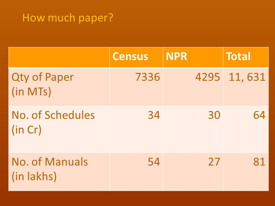 How much paper Census. NPR. Total. Qty of Paper. (in MTs) 7336. 4295. 11, 631. No. of Schedules.