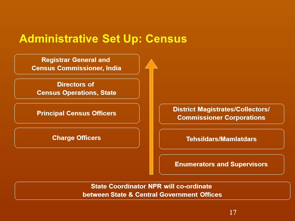 Administrative Set Up: Census