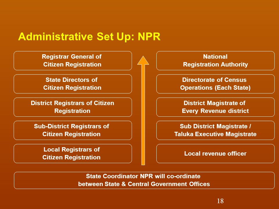 Administrative Set Up: NPR