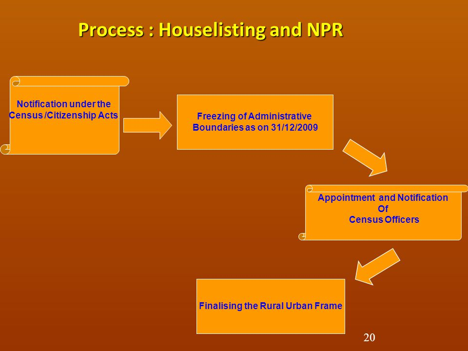 Process : Houselisting and NPR