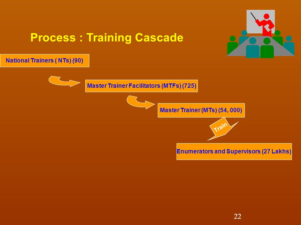 Process : Training Cascade