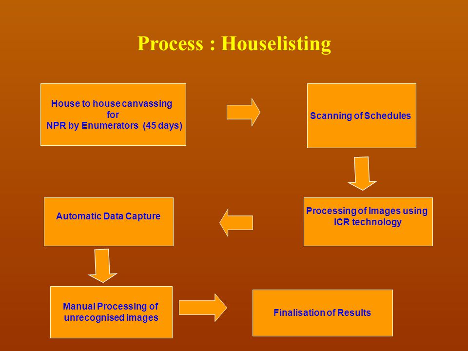 Process : Houselisting
