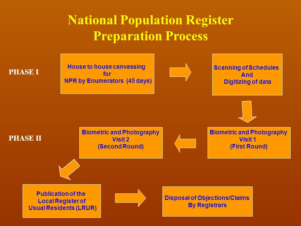 National Population Register Preparation Process
