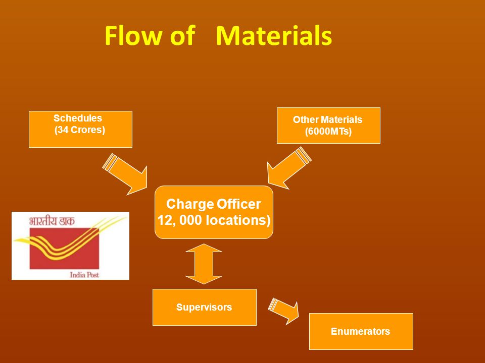 Flow of Materials Charge Officer 12, 000 locations) Schedules