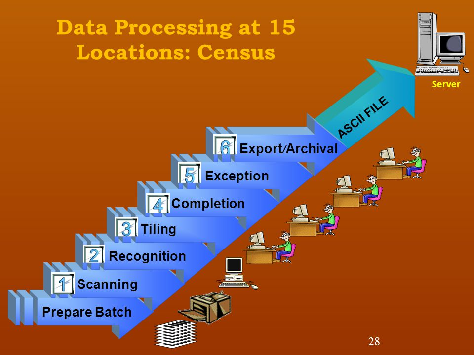Data Processing at 15 Locations: Census