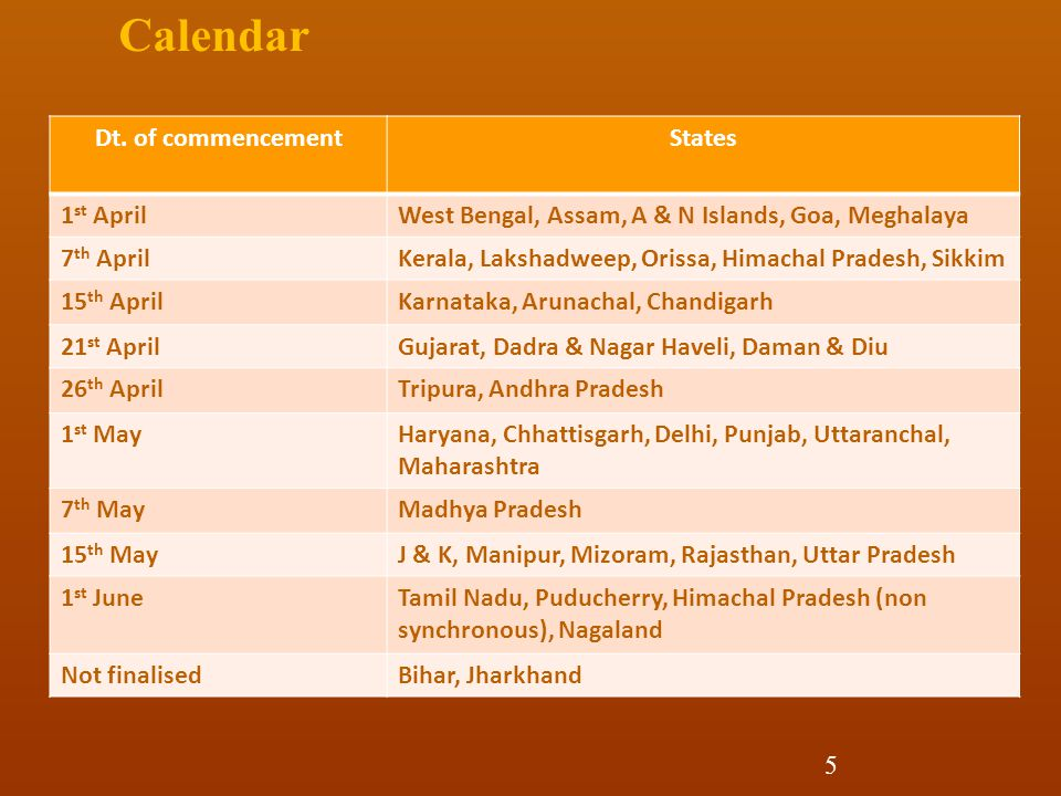 Calendar Dt. of commencement States 1st April