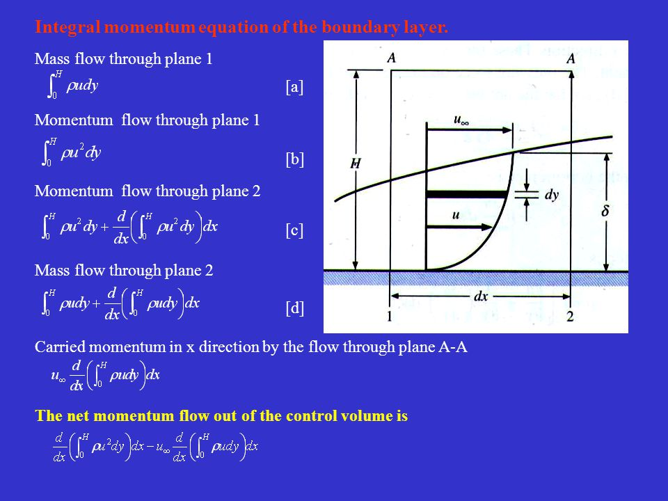 Integral momentum equation of the boundary layer.