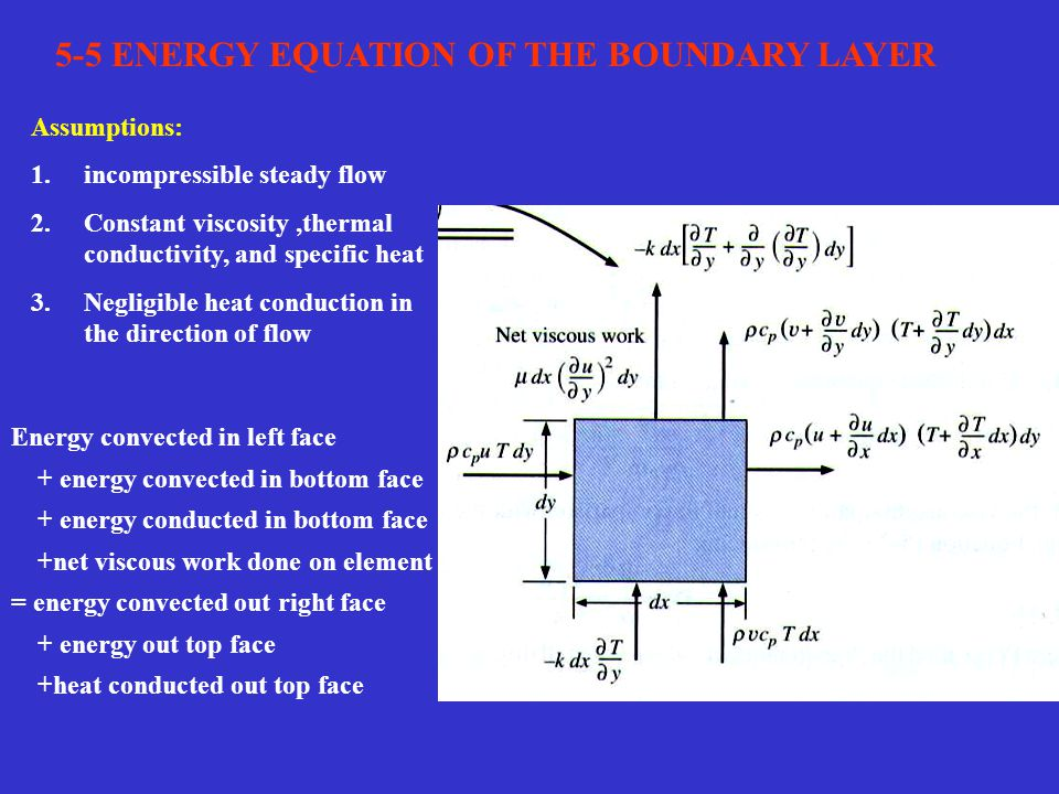 5-5 ENERGY EQUATION OF THE BOUNDARY LAYER
