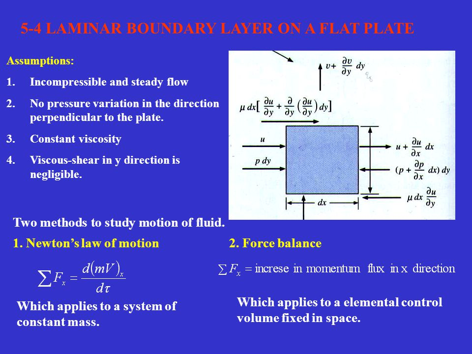 5-4 LAMINAR BOUNDARY LAYER ON A FLAT PLATE