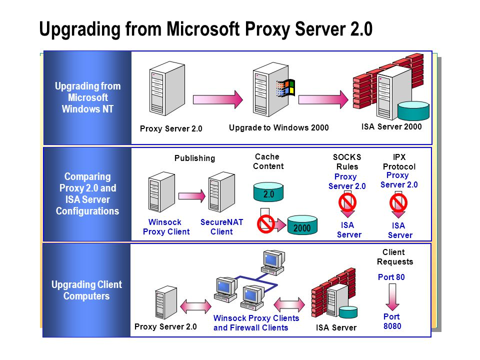 Upgrading from Microsoft Proxy Server 2.0