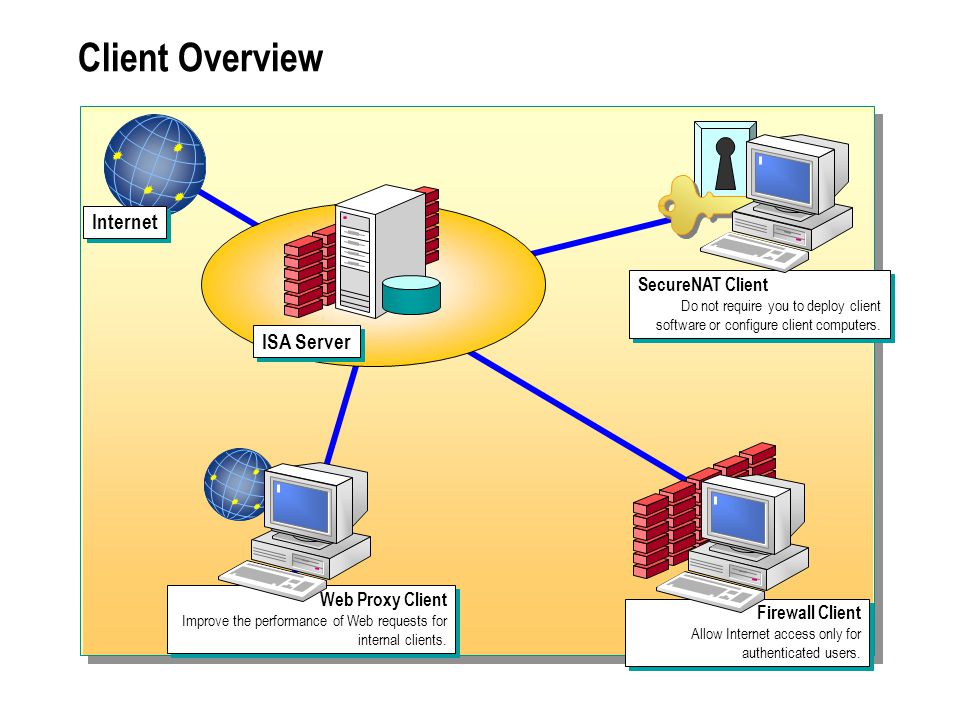 Client Overview Internet ISA Server SecureNAT Client Web Proxy Client