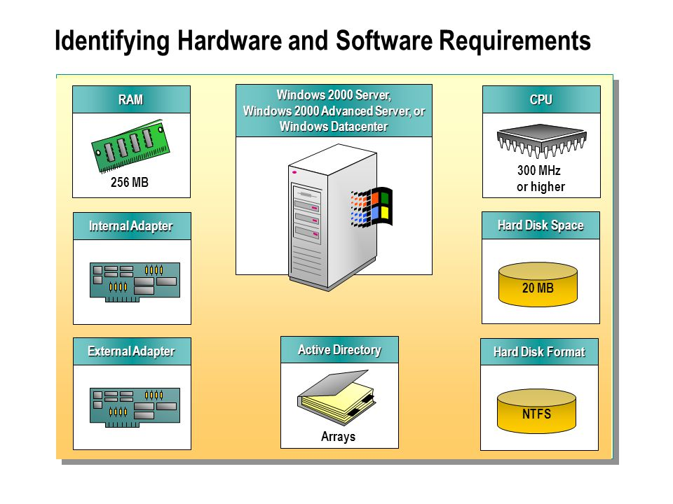 Identifying Hardware and Software Requirements