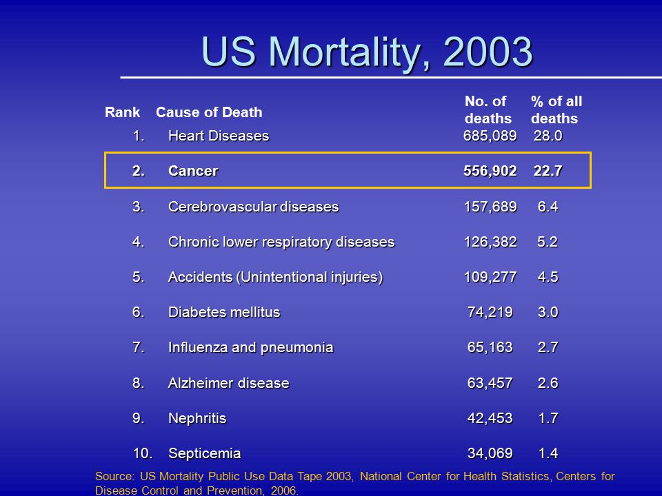 US Mortality, 2003 No. of deaths % of all deaths Rank Cause of Death